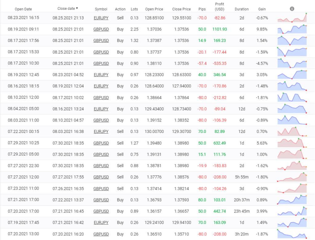 FXCipher trading results.