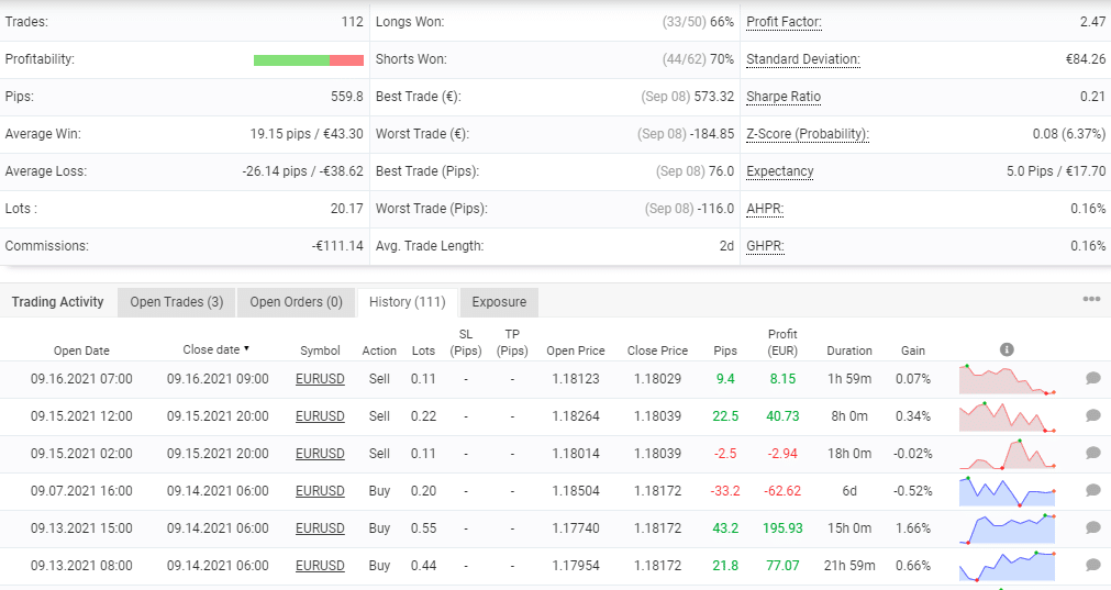 Trading stats for Hippo Trader Pro.