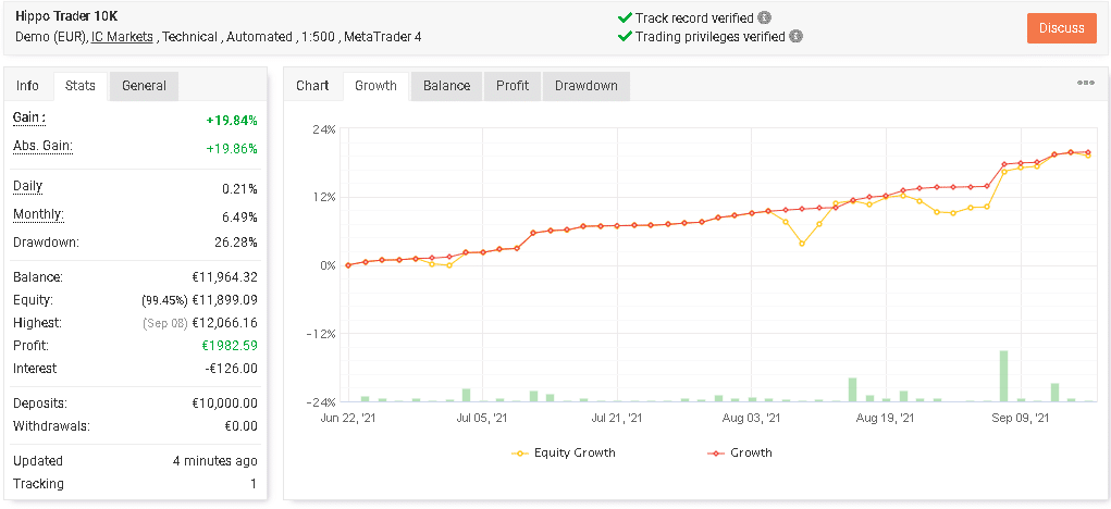 Growth curve of Hippo Trader Pro.