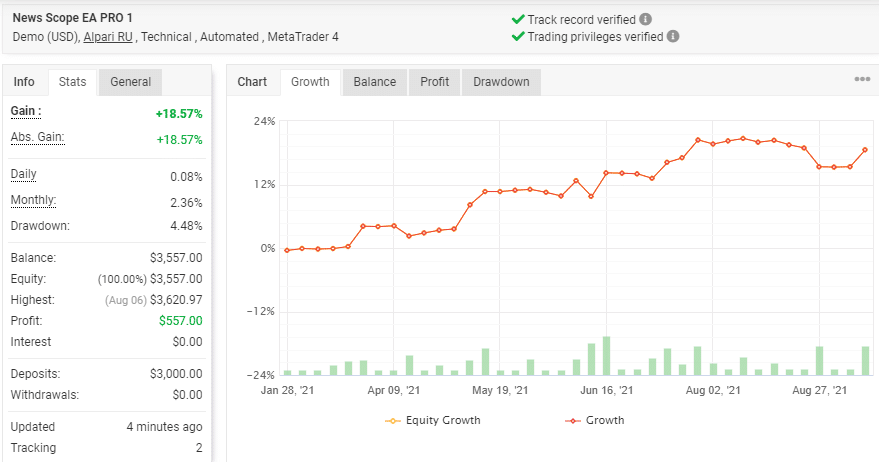 Growth chart for News Scope EA Proand trading stats verified by the myfxbook site.