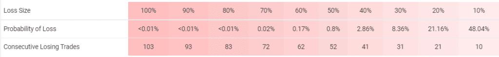 Omega Trend EA risks.