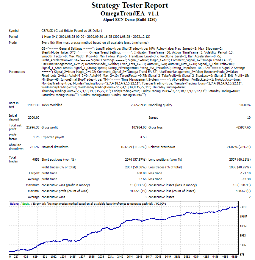 Omega Trend EA backtest.