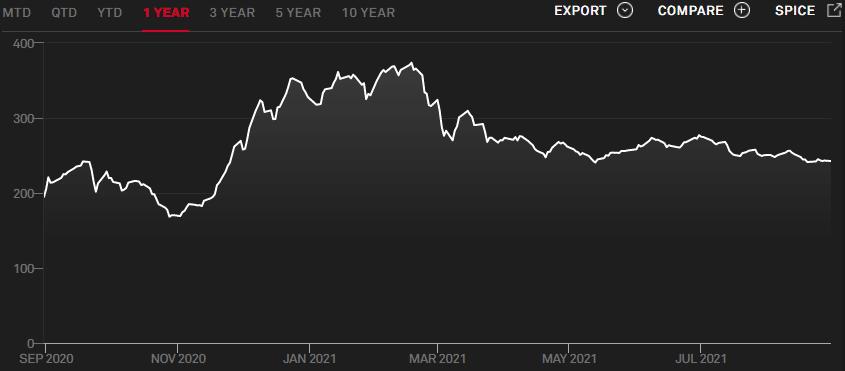 S&P US SPAC Index