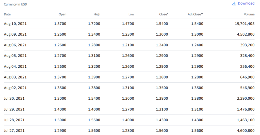 Dynatronics Corporation volume chart