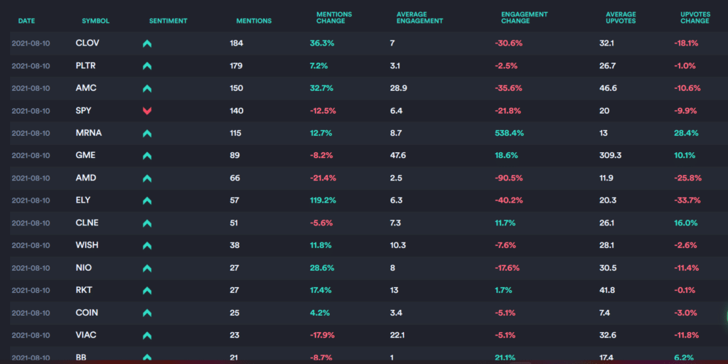 Top mentions on WallStreetBets