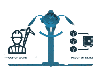 Proof of Work and Proof of Stake: The Two Most Popular Consensus Mechanisms in Cryptocurrencies